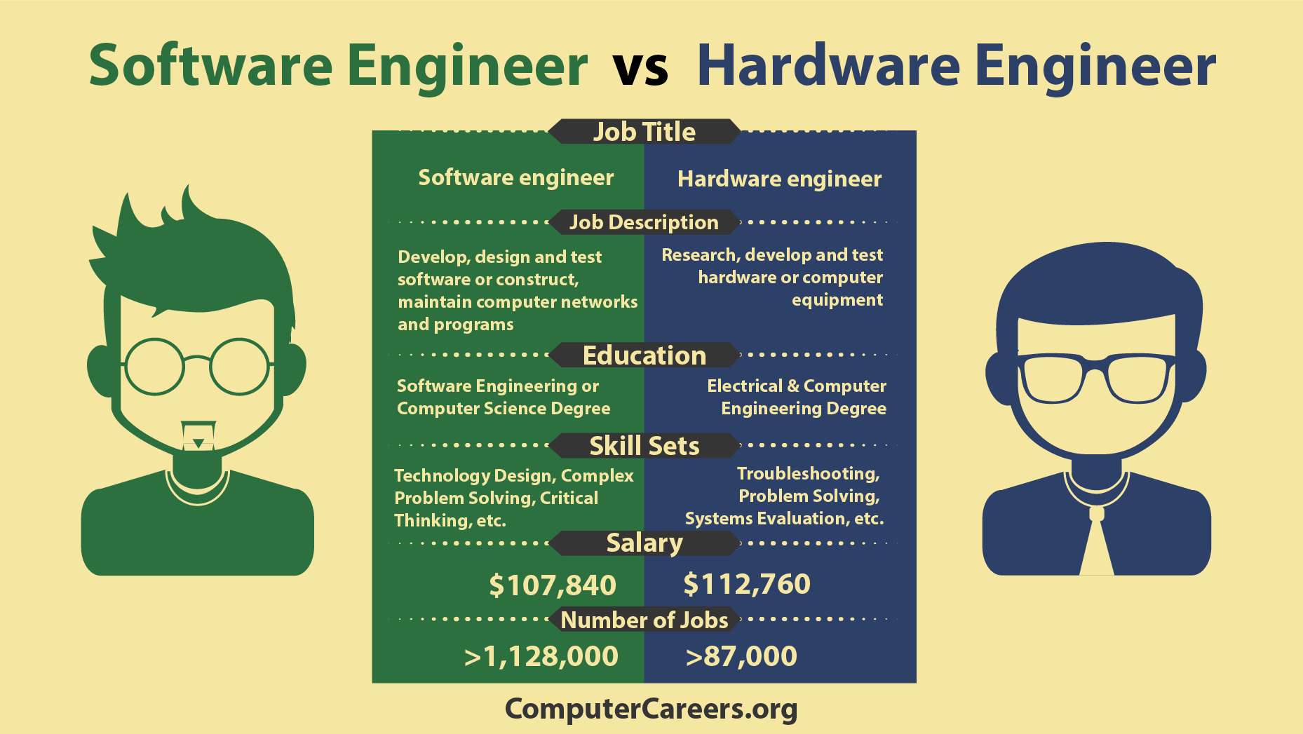 Infographic Software Engineer Vs Hardware Engineer