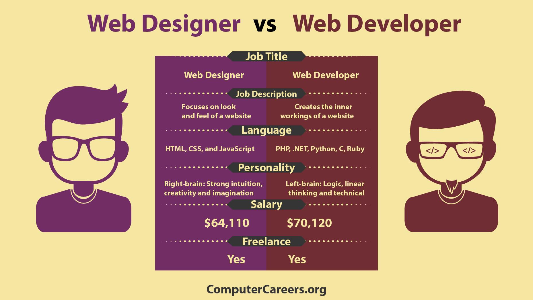 Infographic - Web Designer vs Web Developer