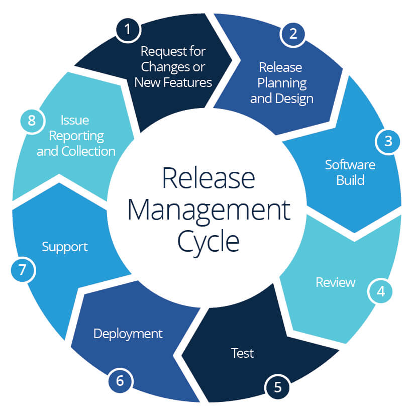 software release management  what you need to know